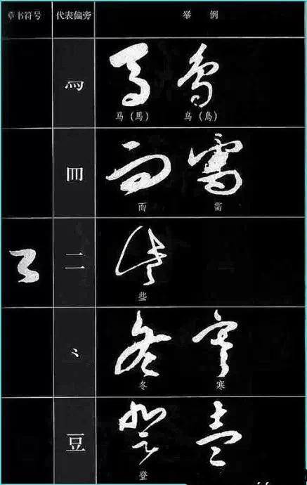 中国书法《草书符号大全》,记好笔下如生花!